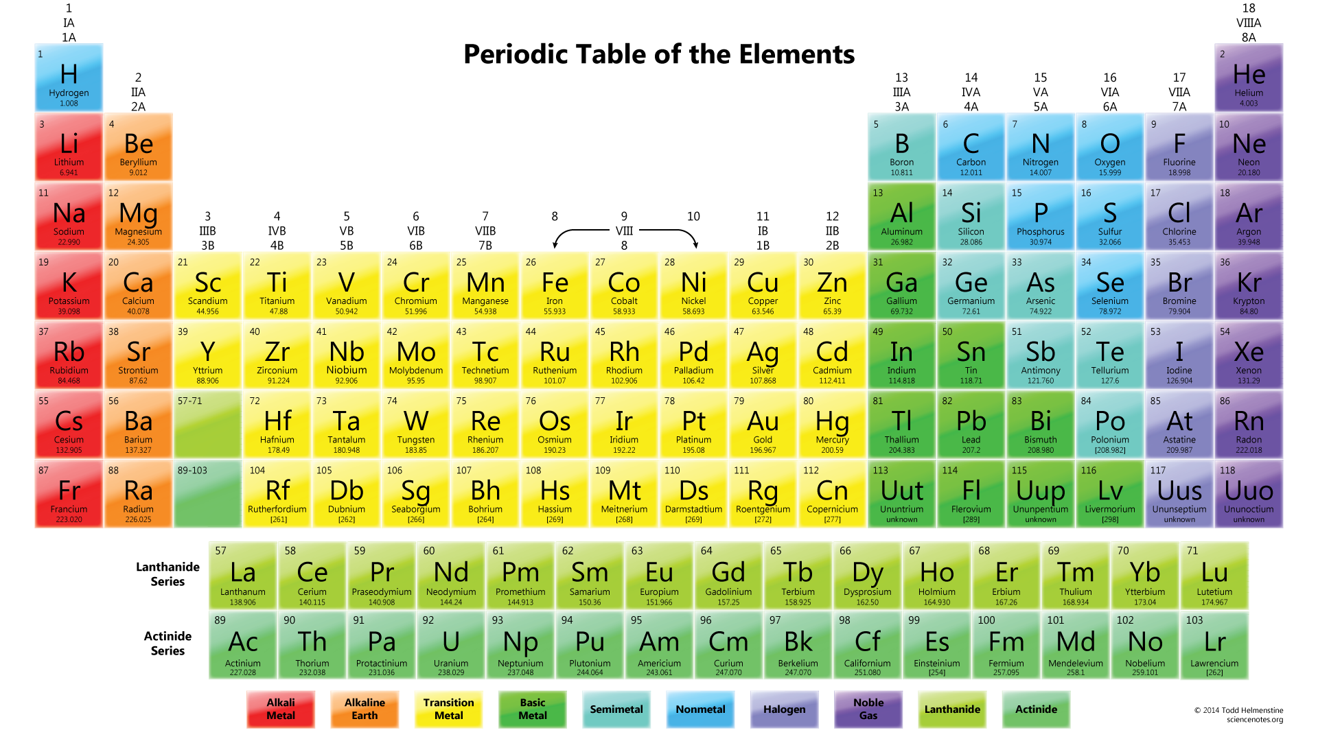 PeriodicTable chemistry