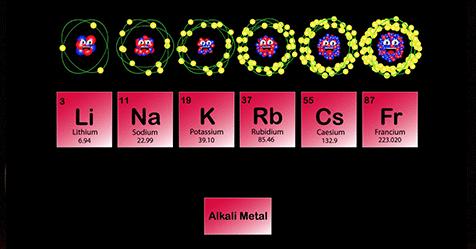 group1-alkali-metals-chemistry
