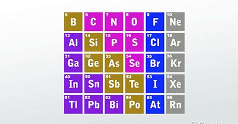 pblock-periodic-table