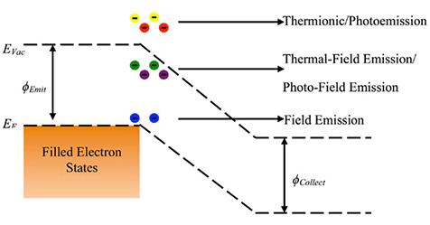 photo-emissions