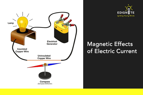 Magnetic Effects of Electric Current- Science Class 10th
